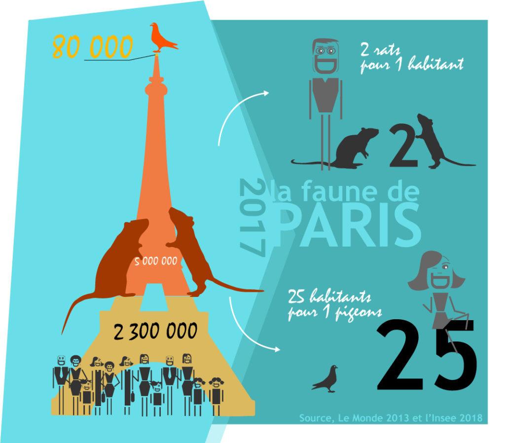 infographie faune de paris 2017